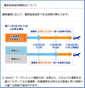 ANA座席指定スケジュール