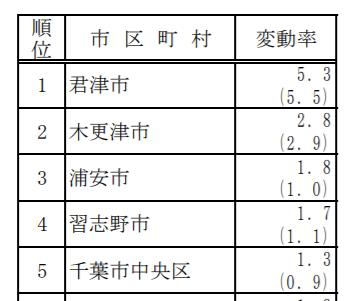 千葉県公示地価上昇率2018